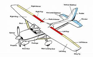 7 Best Images Of Airplane Wing Parts Diagram