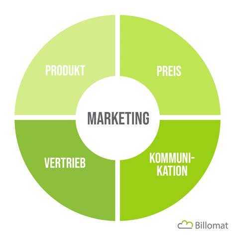 die vier saeulen des marketings
