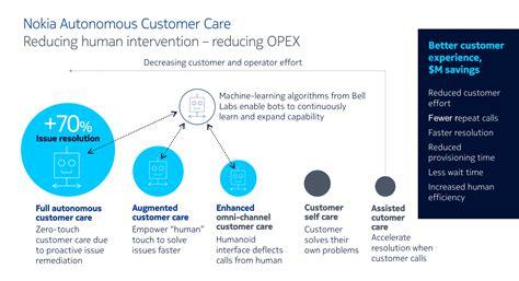 Autonomous Customer Care Nokia