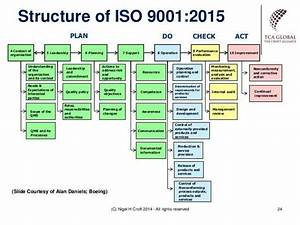 Iso 9001 2015 Context Example  U2013 Google S U00f8gning
