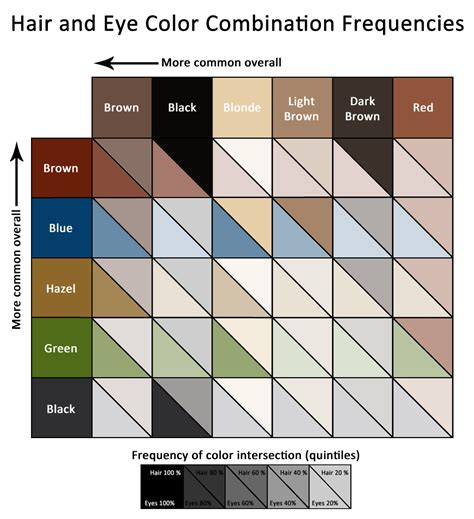 hair color combinations hair and eye color correlations let s talk data