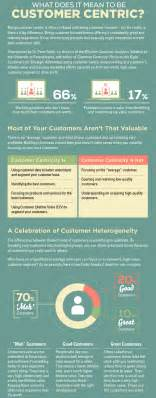 customer centricity what it means to be customer centric
