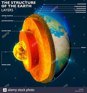 Structure Of The Earth  Earth U0026 39 S Core  Section Layers Earth