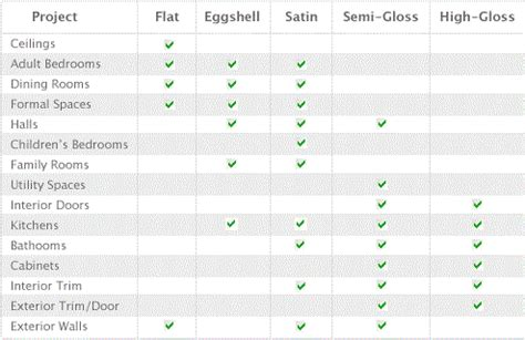 exterior trim paint flat or semi gloss
