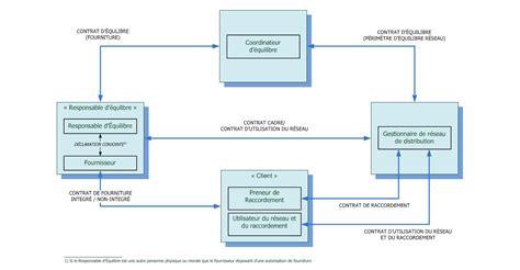 Inhaltsverzeichnis 5 verzeichnis der abbildungen 9 verzeichnis der beispiele 9 verzeichnis der abkürzungen 10 vorwort 13 1. Muster Rahmenvertrag Lieferant