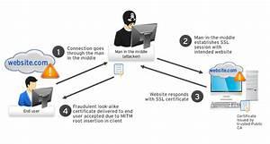 Extended Validation Certificates  Warning Against Mitm Attacks