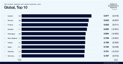global gender gap report  world economic forum