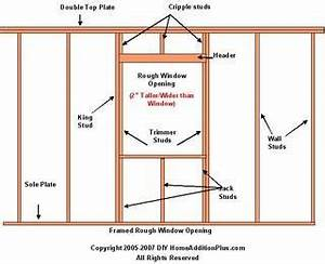 Door Rough Opening Chart How To Size A Rough Window Opening Http Www