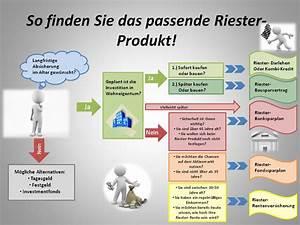 Riester Förderung Rechner : riesterf rderung riester f rderung kinderzulage ~ Watch28wear.com Haus und Dekorationen