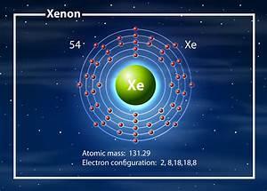 Chemist Atom Of Xenon Diagram