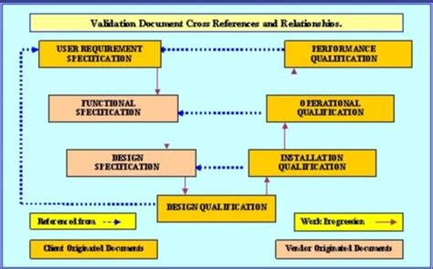 pharmaceutical validation packages protocols plans