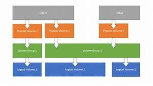 Lvm Hierarchy