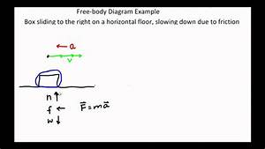 Slice132 Free Body Diagram Example Box Sliding And Slowing Down