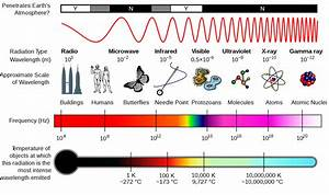 Energy from the Stars : The ElectroMagnetic Spectrum