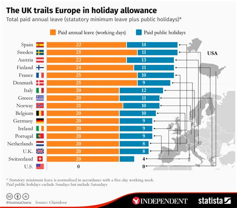 The Uk Trails Europe In Holiday Allowance