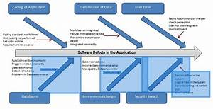 Fishbone Diagram Case Studies From A Software Testing