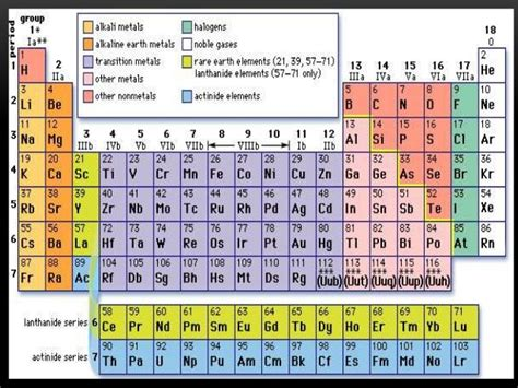 Modern periodic table is arranged by. The modern periodic table