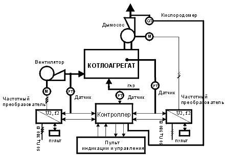 Основные вопросы конденсационной техники