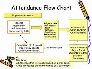 Cool Cat Teacher Blog  Moving From Manual Systems To Automation In Six Weeks  How We Are Doing It