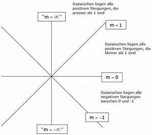 Senkrechte Gerade Berechnen : steigung und gef lle steigungsdreieck ~ Themetempest.com Abrechnung