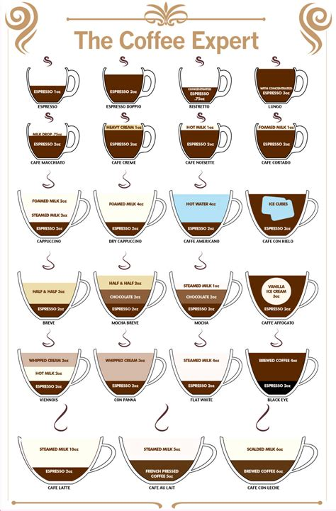 I do not like dark roast. Coffee Expert Guide to Coffee Type Sticker by AngryApeStickers