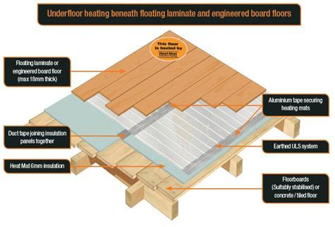 Different floor construction options   Heat Mat