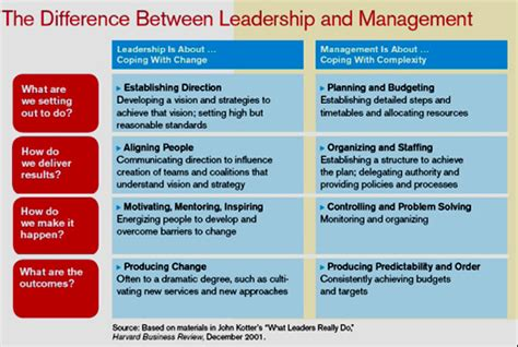 Kotter Management And Leadership by Leadership Vs Management Culckuklieriute