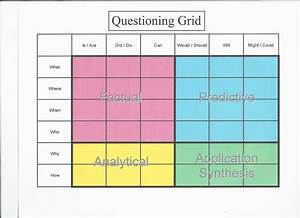 Making shift happen reciprocal teaching for Q chart template
