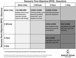 rto partnership agreement template - updated high availability and disaster recovery planning