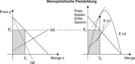 monopolistische preisbildung definition im gabler