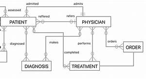 Er Diagram Example Questions Answers