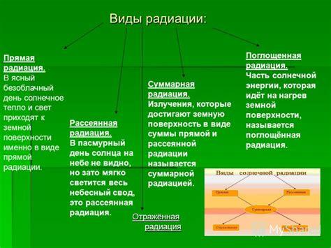 Суммарная прямая и рассеянная солнечная радиация на горизонтальную