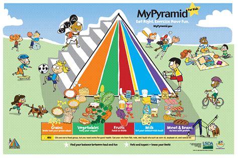 food pyramid for new health advisor 854 | food%20pyramid%20for%20kids