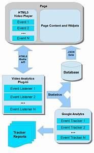 Html5 Video Analytics