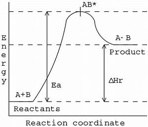 Endothermic Reaction Coordinate Diagram