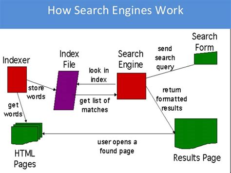 Site Engine Optimization by Search Engine Optimization Tutorial
