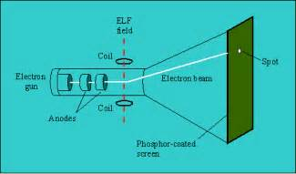 What Cathode Ray Tube Crt Definition From Whatis