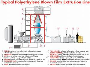 Polythene Bags Manufacturing Process