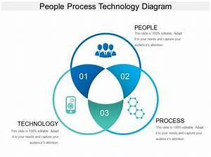 People Process Technology Diagram Ppt Example 2017