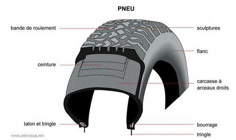 taille chambre à air pneu vélo ville et vtt roue avant ou arrière et chambre à air