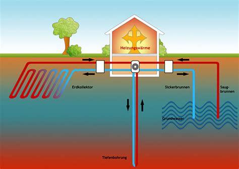 Geothermie Mit Erdwaermepumpen Erdwaerme Nutzen by Die Neu Zu Heizen Erdw 228 Rmeheizung