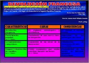 Ciencias Sociales: La Ilustración y la Revolución Francesa