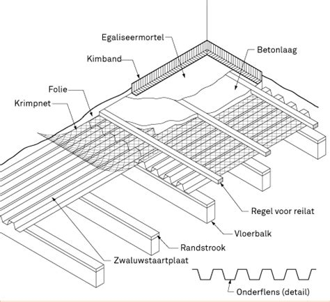 karwei laminaat veranda betonnen vloer op zwaluwstaartplaten leggen karwei