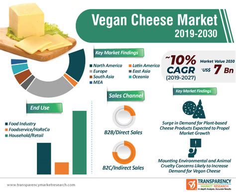 Vegan Cheese Market to Reach Valuation of ~US$ 7 Bn By 2030