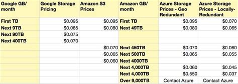 azure table storage pricing battle of the clouds azure goes lower the register