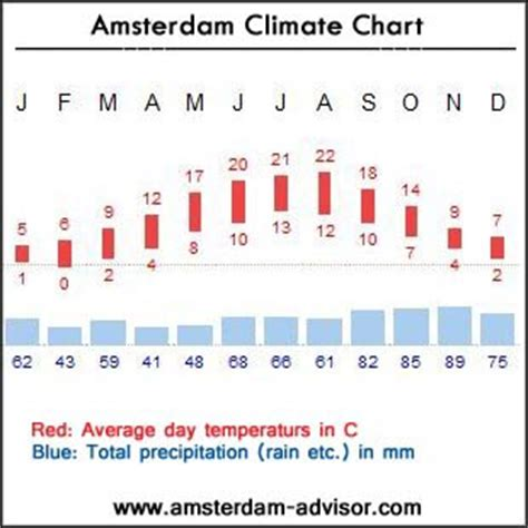 amsterdam range weather weather temperature chart