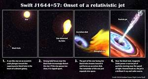 A Star Screams While Being Devoured by Black Hole | astrobites