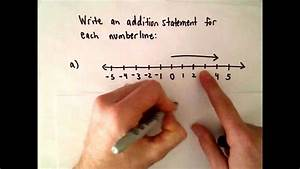 Using A Number Line To Write An Addition Of Integer