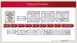 Grant Timeline Example Grantsmanship University Of Houston