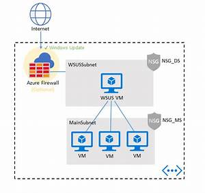 Plan Deployment For Updating Windows Vms In Azure